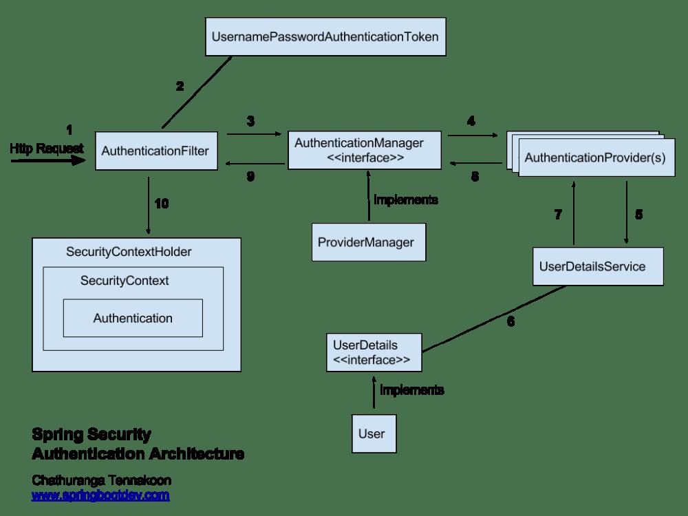 medium resolution of corporate security architecture diagram