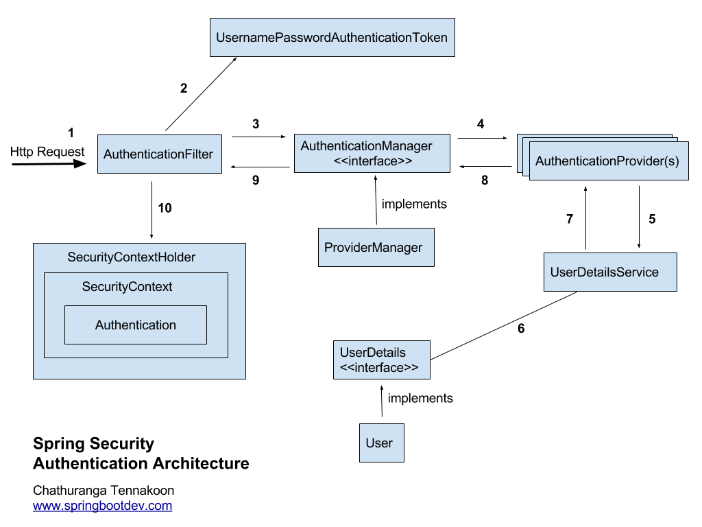 blogpost spring security architecture [ 1024 x 768 Pixel ]
