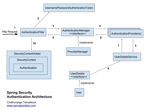 small resolution of corporate security architecture diagram
