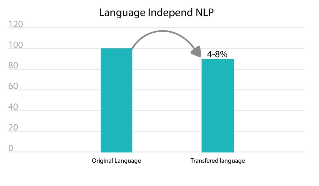 language-independent-nlp