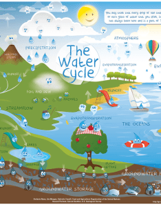 Click the link below to view an interactive diagram for water cycle http watergs edu watercycle kids advml also th grade ms sylvester   science page rh chattertonsylvester weebly
