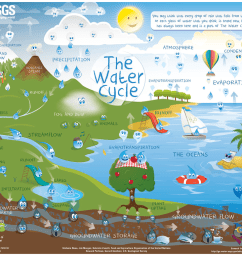 6th Grade The Water Cycle! - Ms. Sylvester's Science Page [ 780 x 1100 Pixel ]