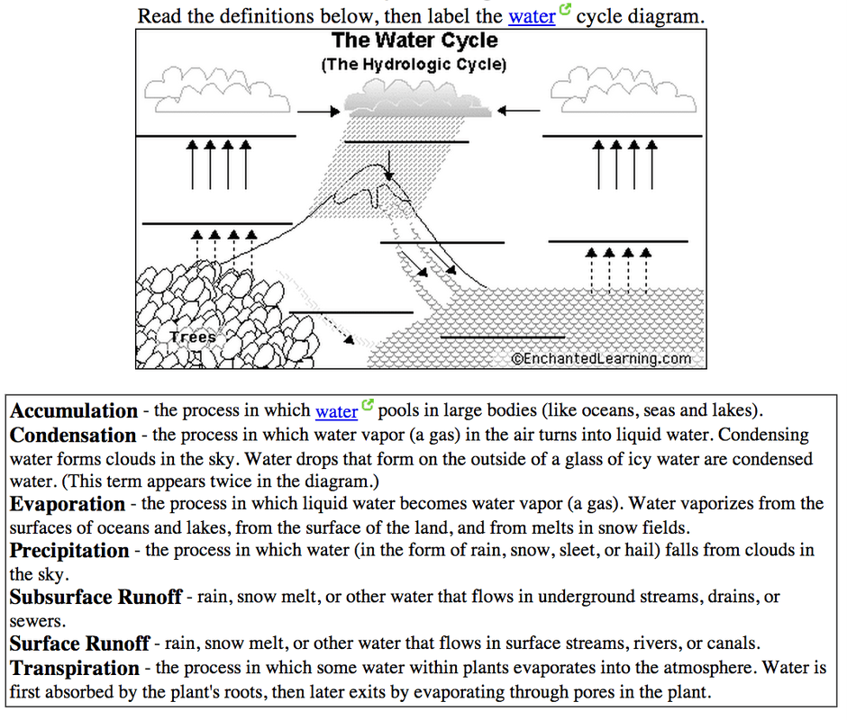 labelled diagram of water cycle 1994 club car wiring 6th grade the ms sylvester s science page picture quiz yourself label