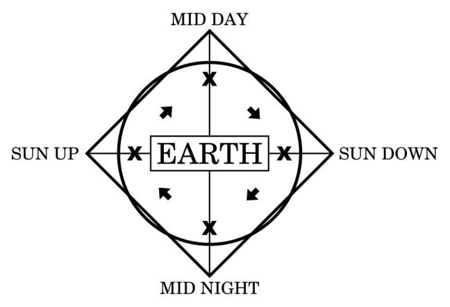Representação simbólica do Time Cube.