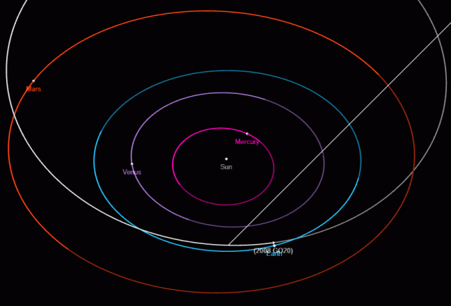 Em cinza, a trajetória do asteróide que cruza a órbita da Terra (celestial). Crédito NASA.