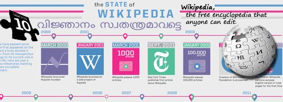 Wikipedia - Free Online Encyclopedia