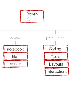Bokehplots bokeh organization also building python data applications with blaze and rh chdoigthub