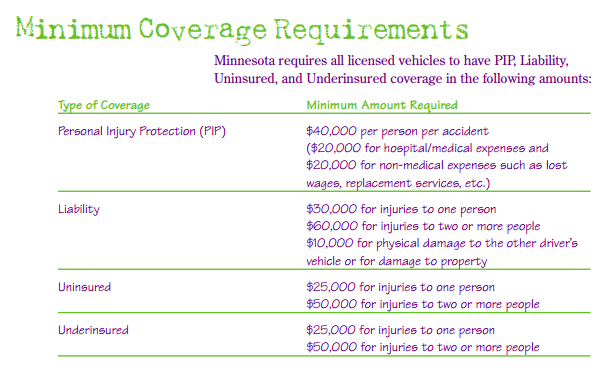 Minnesota Car Insurance Requirements