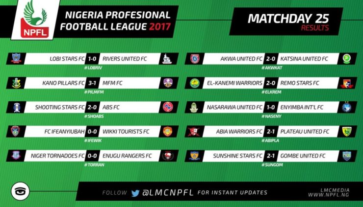 NPFL : Asiegbu's Late Penalty Sinks Plateau United, As Kano Pillars Crush MFM FC 6