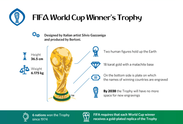 FIFA World Cup Trophy : The Dream Of Every Nation 10