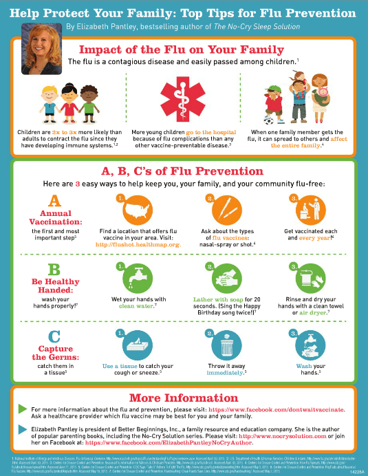 Flu Symptoms and Prevention Tips | Cheap Is The New Classy