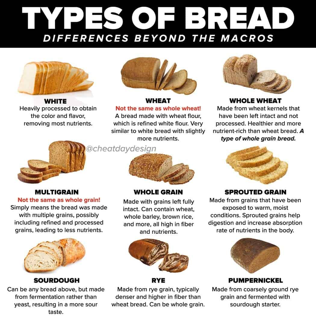 Understanding Different Kinds of Bread - Cheat Day Design