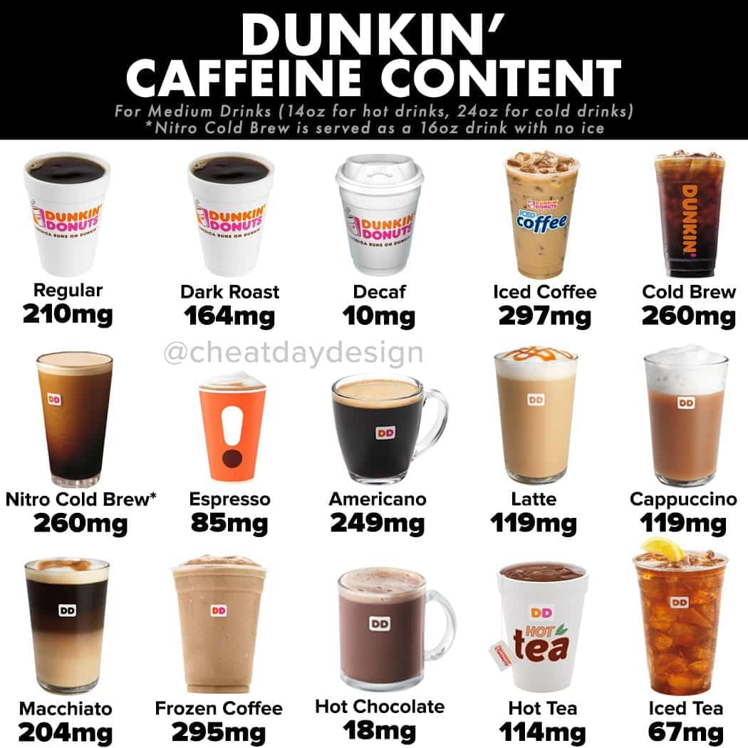 dunkin donuts coffee caffeine