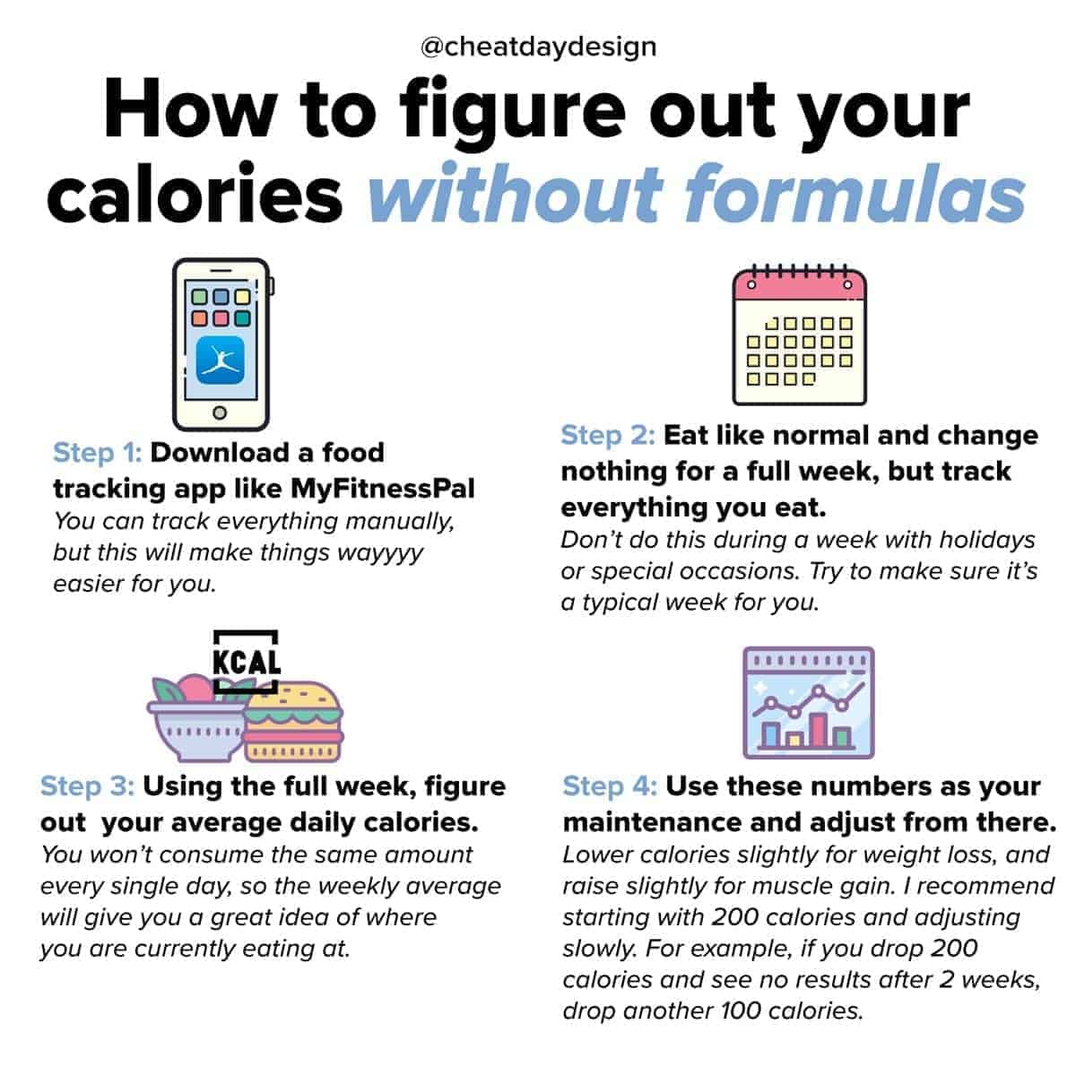 How To Figure Out Your Calories Without A Formula