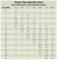 Plastic Pipe Sizes Chart - Plastic pipe size selection ...