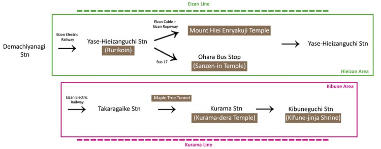 Suggested Itinerary for one full day in Northern Kyoto.
