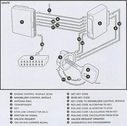 Vw Check Engine Light Codes Kia Check Engine Light Codes