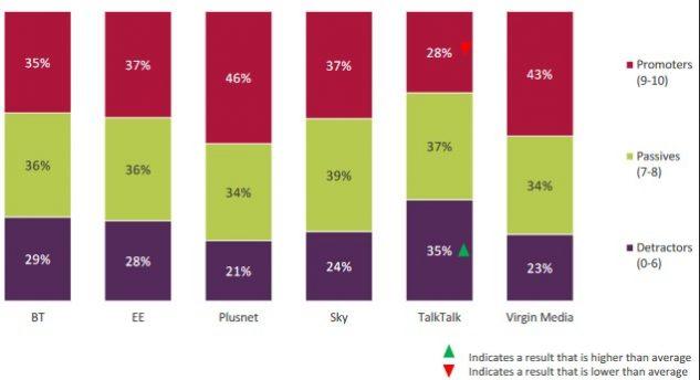 Best UK Internet Broadband Service Provider (2020)