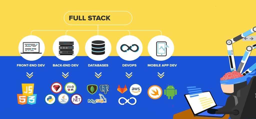 Инфографика с навыками fullstack-разработчика: front-end, back-end, databases, devops, mobile apps