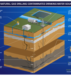 how natural gas contaminates drinking water sources diagram [ 2075 x 1508 Pixel ]