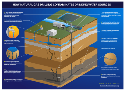 small resolution of how natural gas contaminates drinking water sources diagram