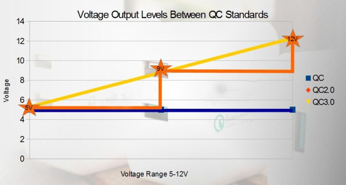 Standard QC is 5V, QC2.0 Steps voltage at increments and QC3.0 has completely variable voltage across the range.
