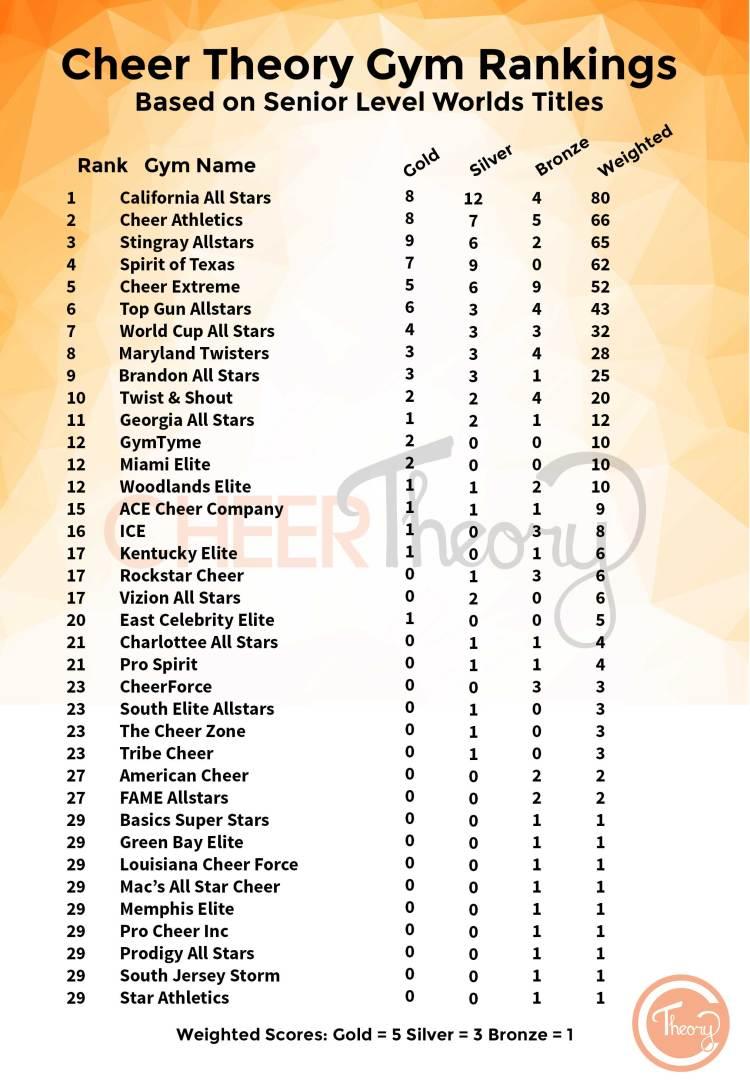 Cheer Theory Senior Level Ranking Based on Worlds Titles
