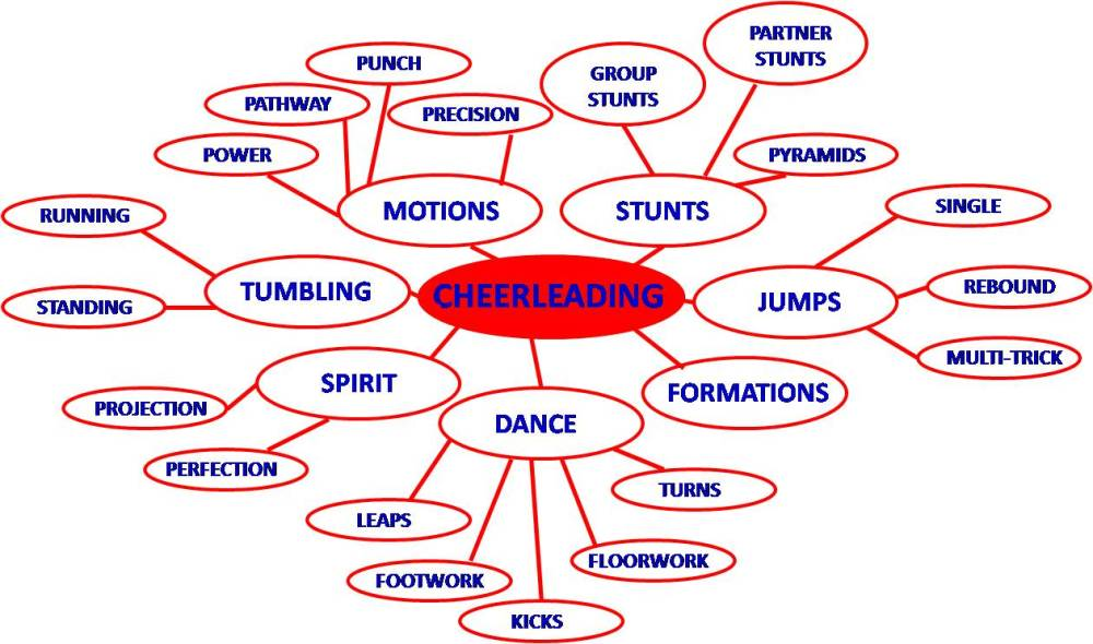 medium resolution of cheerleading is 90 mental work