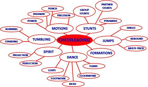 small resolution of cheerleading is 90 mental work