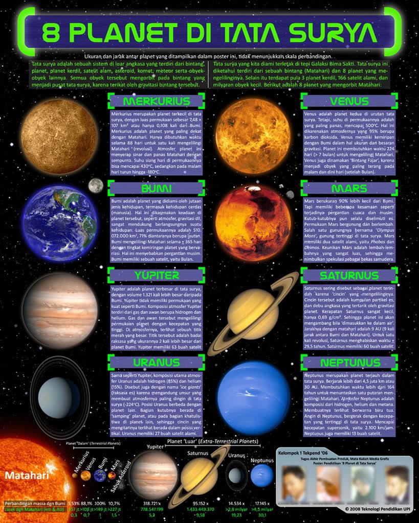Planet Dengan Satelit Terbanyak Bukan... - Harapan Rakyat Online