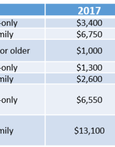It also includes the catch up contribution limit that applies to hsa eligible iniduals who are age or older which is not adjusted for inflation and irs announces hdhp limits chelko consulting group rh chelkogroup