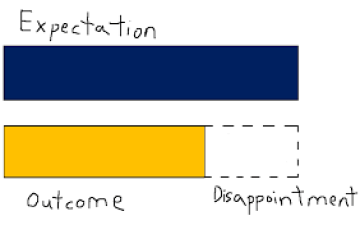 expectations graph