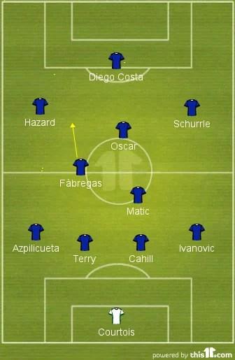 A diferença notável é de que Fàbregas, que supostamente substituiu Lampard, joga mais atrasado