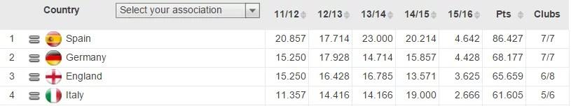 Ranking atual, com a temporada 2011/12 ainda fazendo parte do coeficiente.