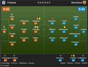 Rating vs Barcelona
