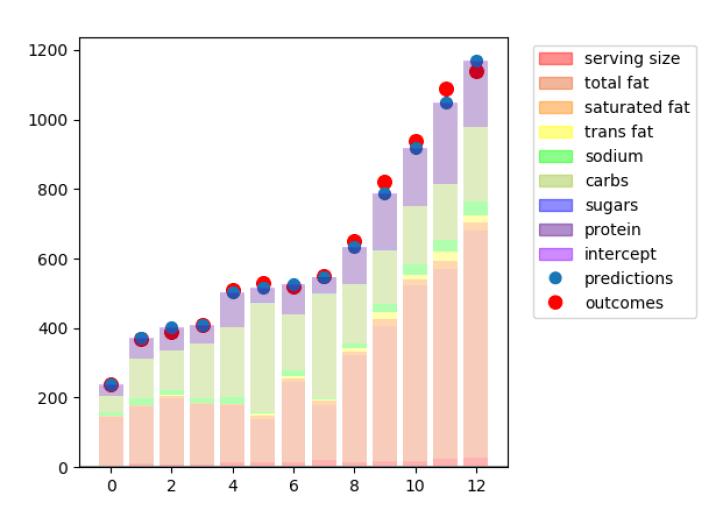 Progress Report On Multivariate Linear Regression Visualizations
