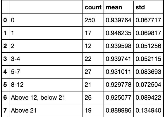 groupby dataframe