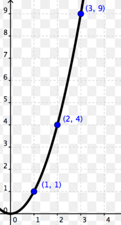 Function for X squared, positive side