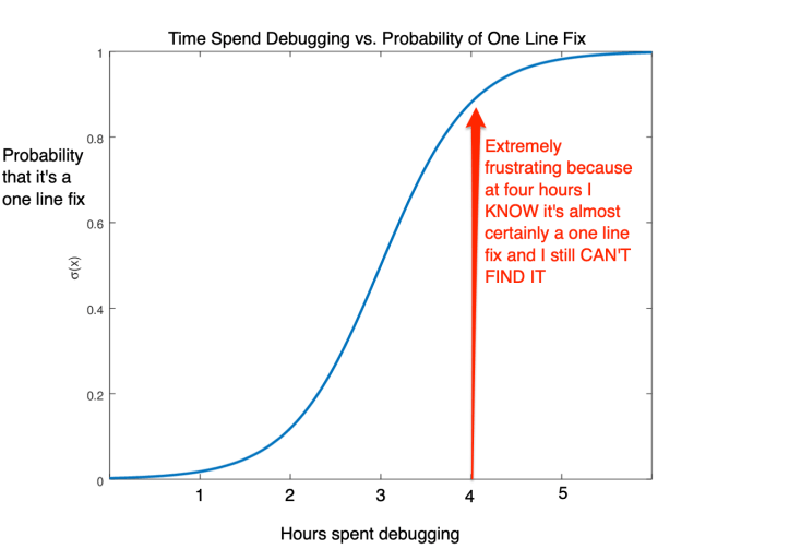 Chart: Time Spent on Bugs vs. Probability of One Liner