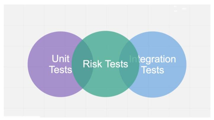 Risk-Oriented Testing (4)