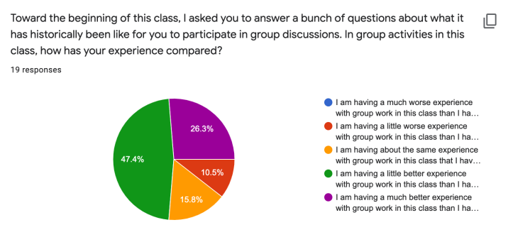 A pie chart. half the class is having a little better experience with these groups than normal groups. A quarter is having a much better experieince. 15 percent is having the same experience as normal. 10 percent is having a little worse experience than normal. No one is having a much worse experience than normal.