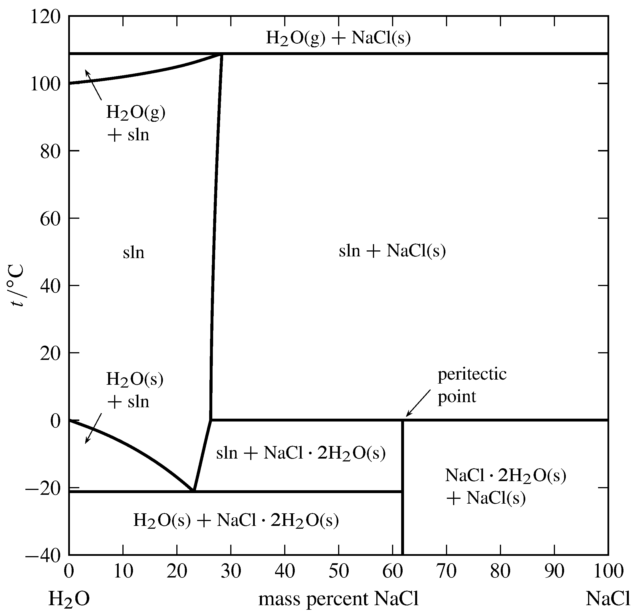 medium resolution of figure 13 4 temperature composition phase diagram for the binary system of h2o and nacl at 1bar data from roger cohen adad and john w lorimer