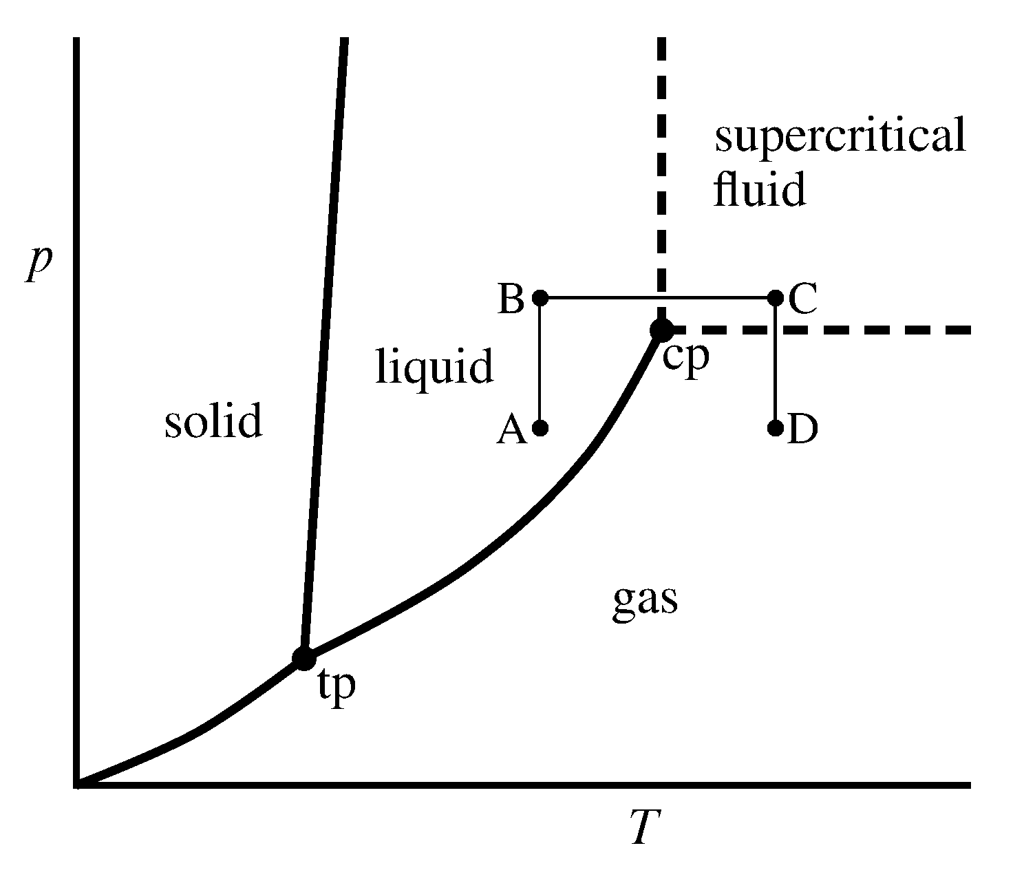 small resolution of figure 2 2 pressure temperature phase diagram of a pure substance schematic point cp is the critical point and point tp is the triple point