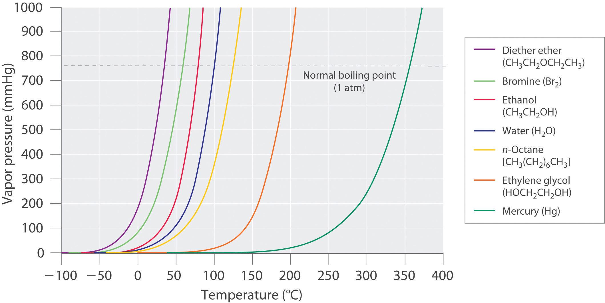 bromine phase diagram [ 2119 x 1060 Pixel ]