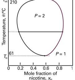 figure 7 termperature composition diagram of liquid liquid mixture having both upper and lower critical solution temperatures [ 821 x 1072 Pixel ]