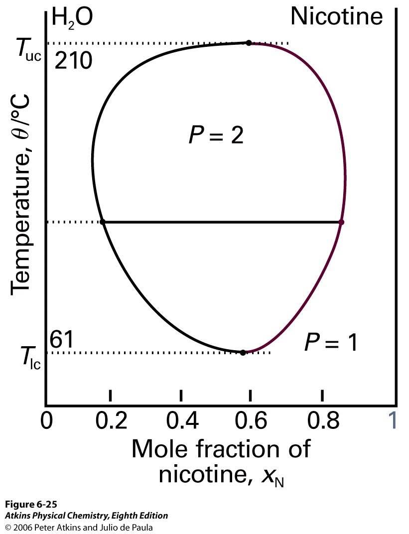 hight resolution of figure 7 termperature composition diagram of liquid liquid mixture having both upper and lower critical solution temperatures