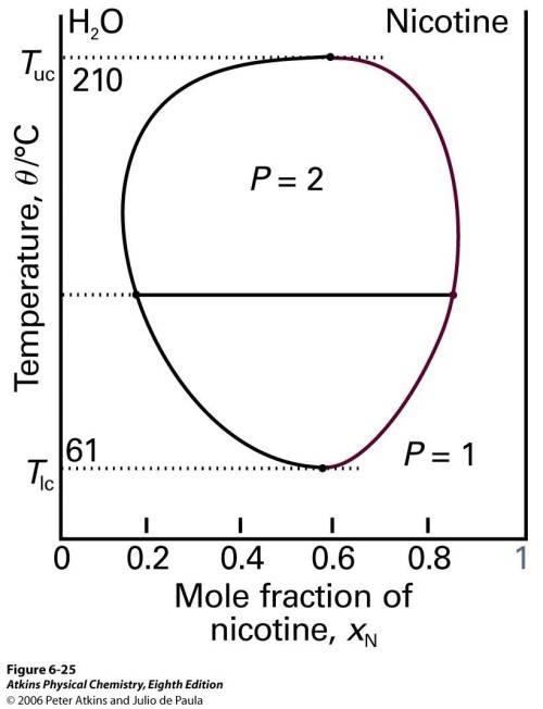 small resolution of figure 7 termperature composition diagram of liquid liquid mixture having both upper and lower critical solution temperatures