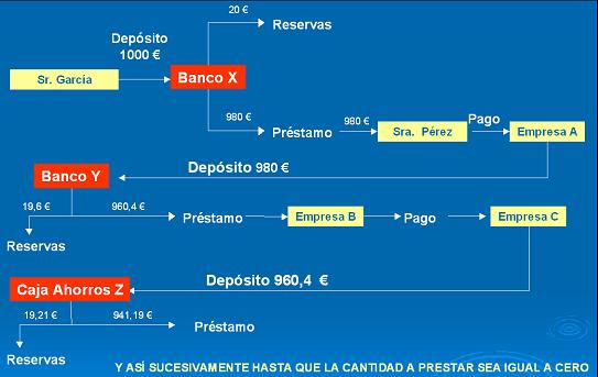 Proceso de creación monetaria I. El seguimiento.