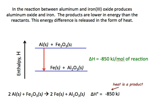 energy level diagram for aluminum recon tailgate light bar wiring thermite reaction reacts with iron iii oxide chemdemos demo lecture slide 480