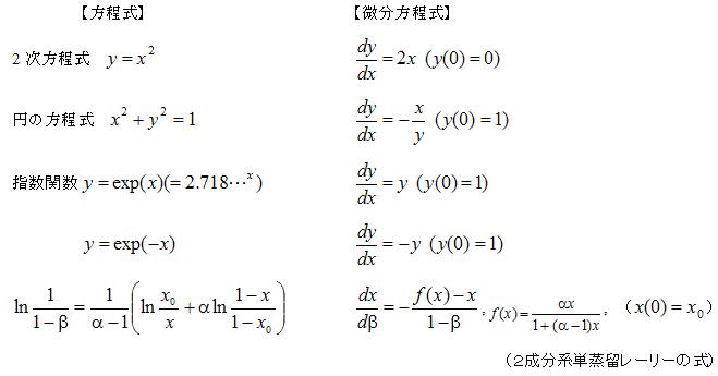 Excelで簡単!常微分方程式